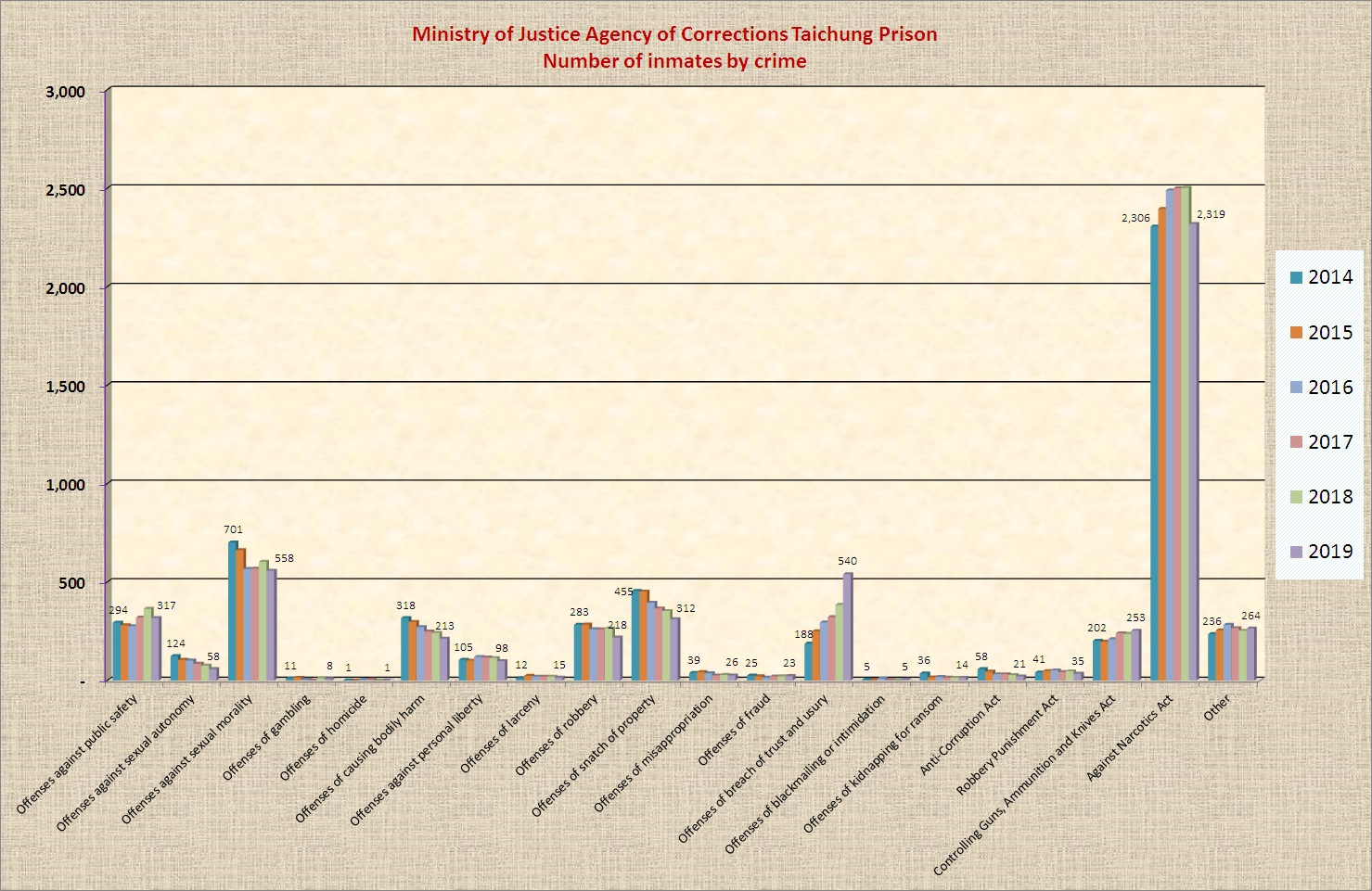 statistical chart of number of inmates by crime