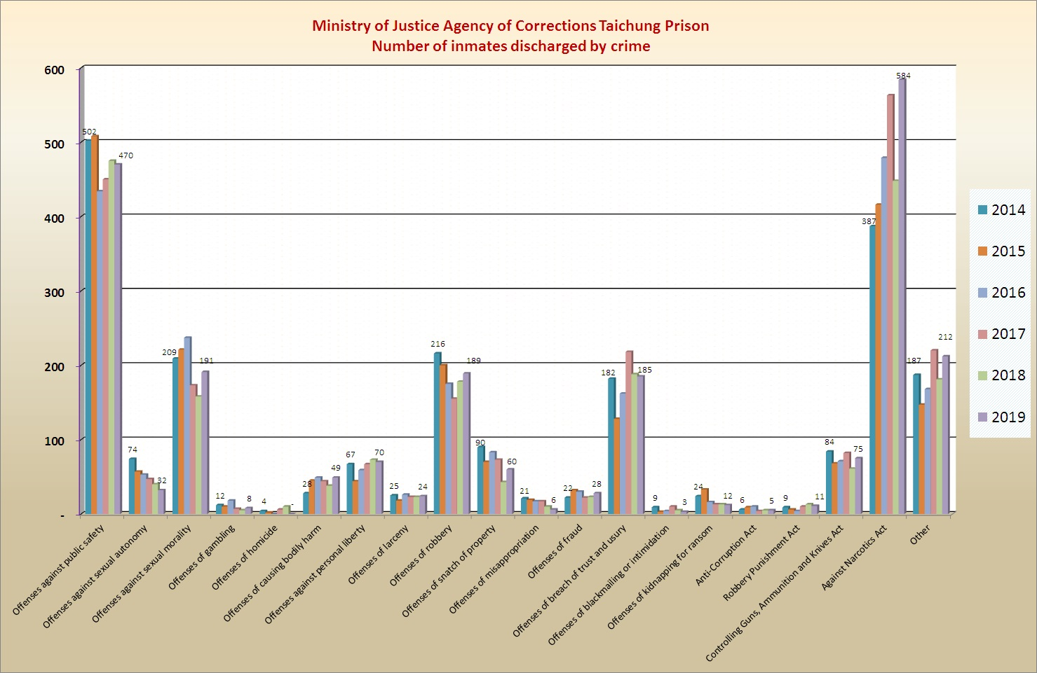 Chart of Number of inmates discharged by crime